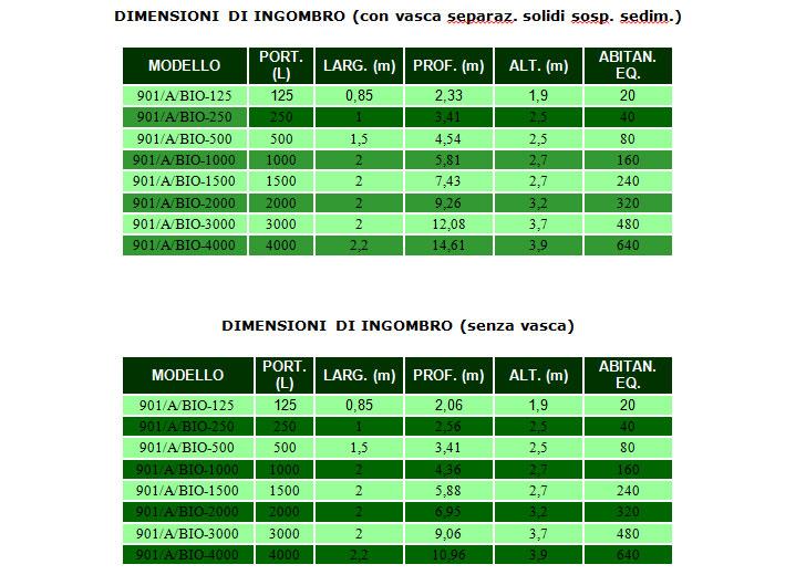 Tabelle biologico